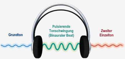 Abnehmen mental binaurale Beats
